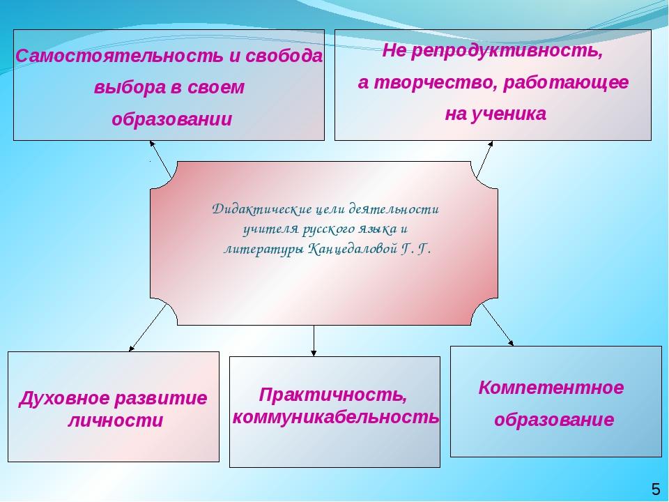 Дидактические цели деятельности учителя русского языка и литературы Канцедал...