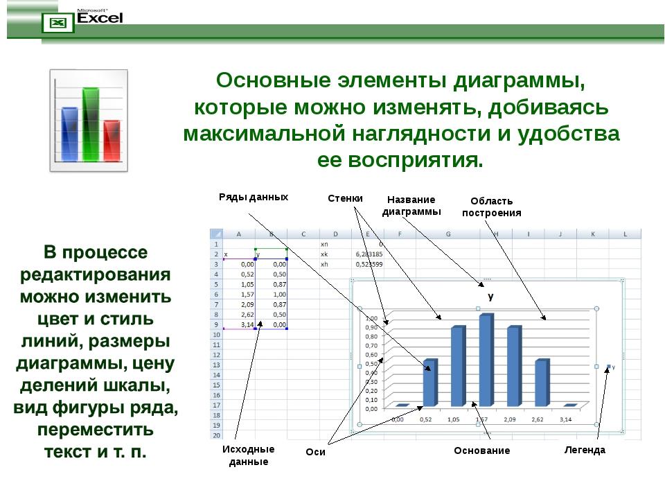 Основные элементы диаграммы, которые можно изменять, добиваясь максимальной н...