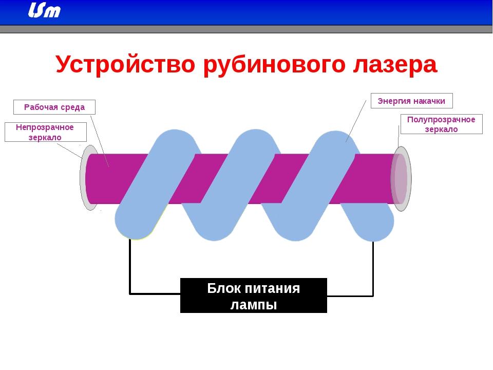 Устройство рубинового лазера Рабочая среда Энергия накачки Непрозрачное зерк...