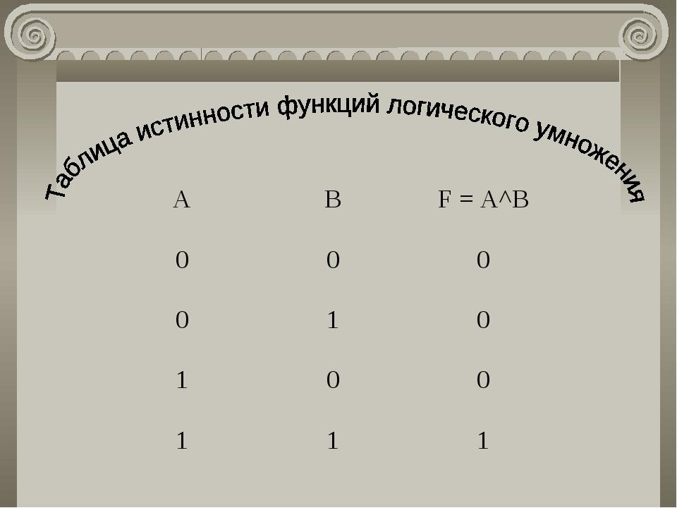 АВF = A^B 000 010 100 111