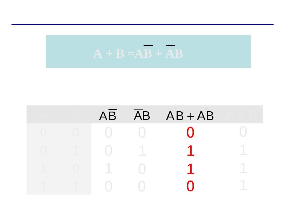 А + В =AB + AB ABА + B 00 01 10 11
