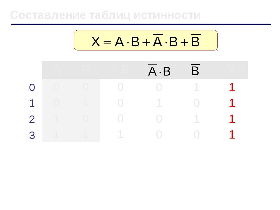 Составление таблиц истинности ABA·BX 00 01 10 11 0 1...