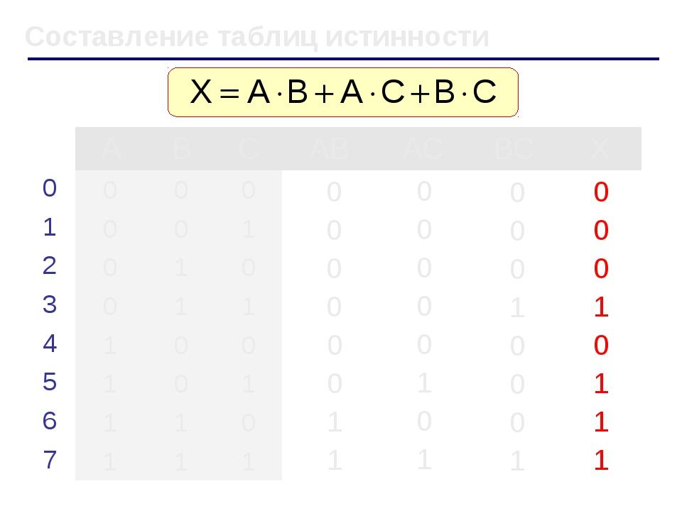 Составление таблиц истинности ABCABACBCX 000 001 010...