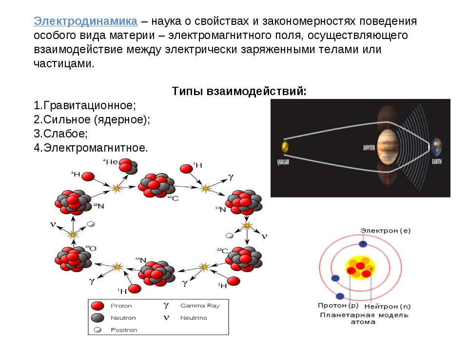 Электродинамика – наука о свойствах и закономерностях поведения особого вида...