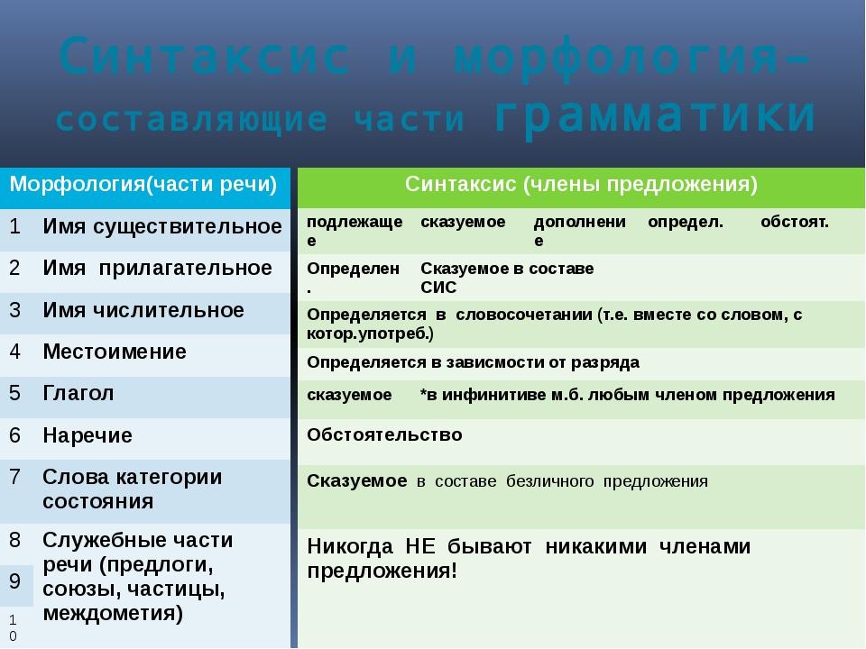 Синтаксис и морфология– составляющие части грамматики Морфология(части речи)...