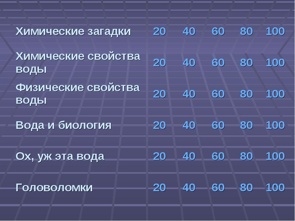 Химические загадки20406080100 Химические свойства воды 20406080100...