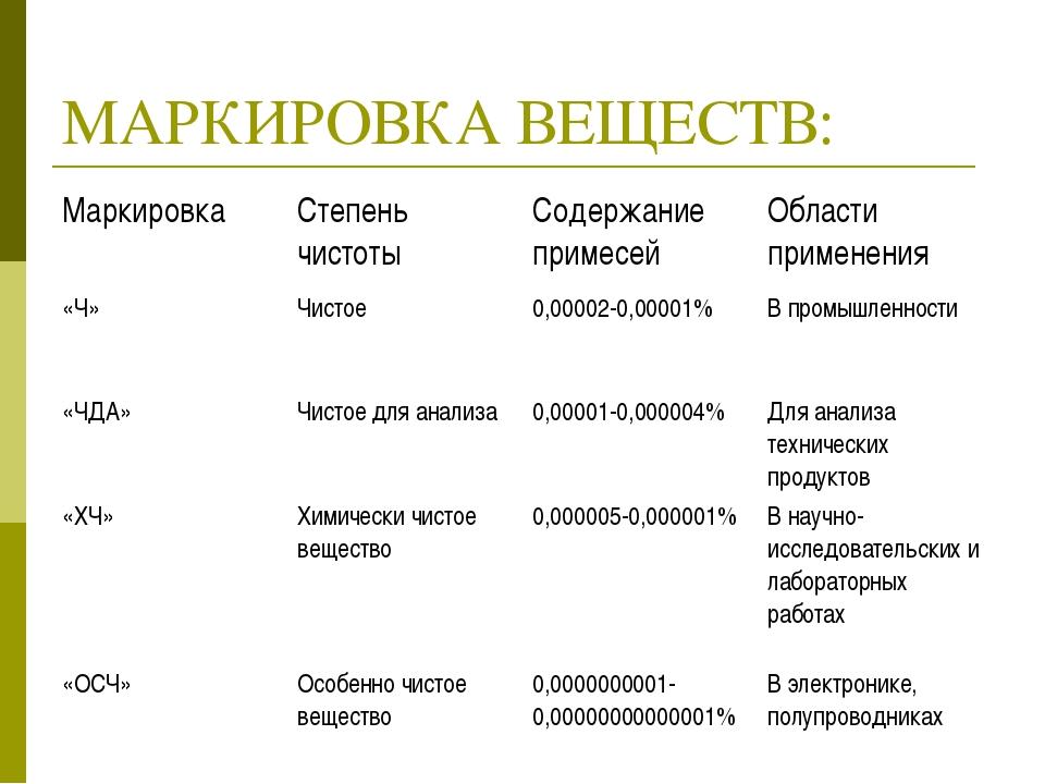 МАРКИРОВКА ВЕЩЕСТВ: