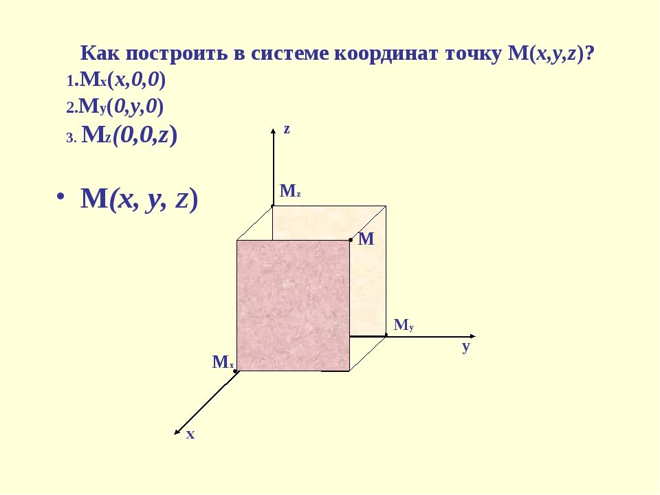 М(х, у, Z) М1 М М2 М3 О z x y • • • • М1 М М2 М3 О z x y • • • • М1 М М2 М3 О...