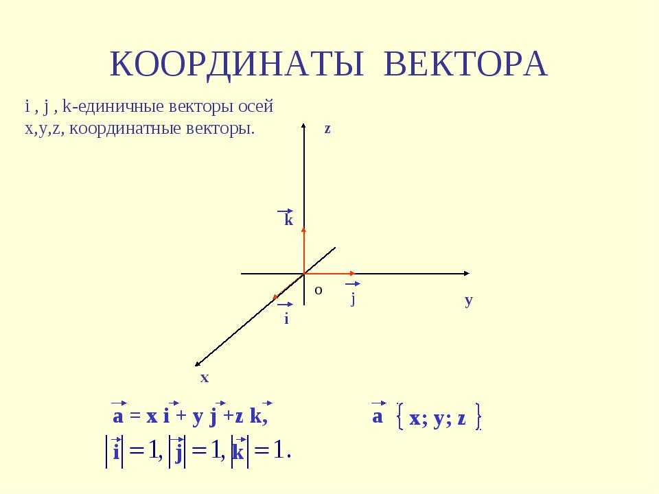 КООРДИНАТЫ ВЕКТОРА x y z o j i k a = x i + y j +z k, x; y; z a i j k i , j ,...