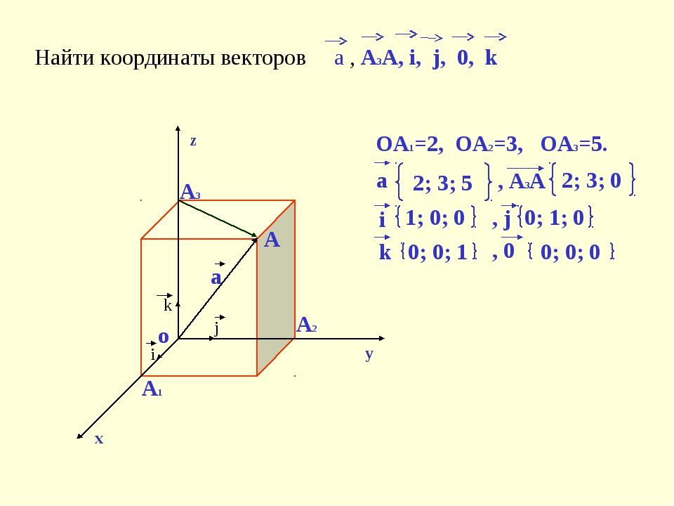 Найти координаты векторов a , A3A, i, j, 0, k x y z o A1 A2 A3 A i j k OA1=2,...