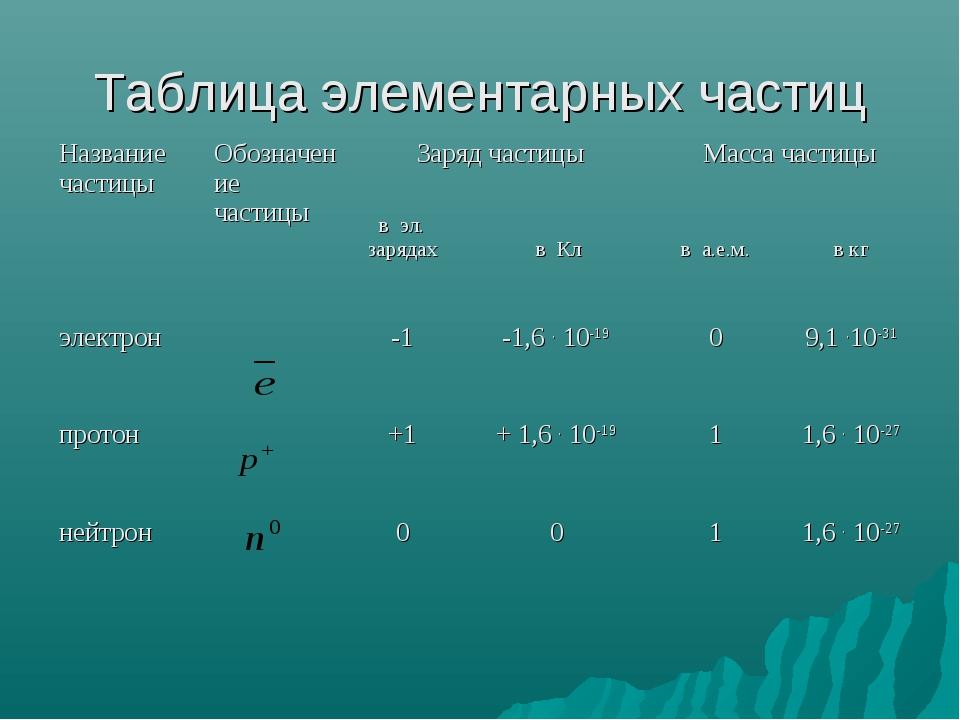 Таблица элементарных частиц Название частицыОбозначение частицыЗаряд частиц...