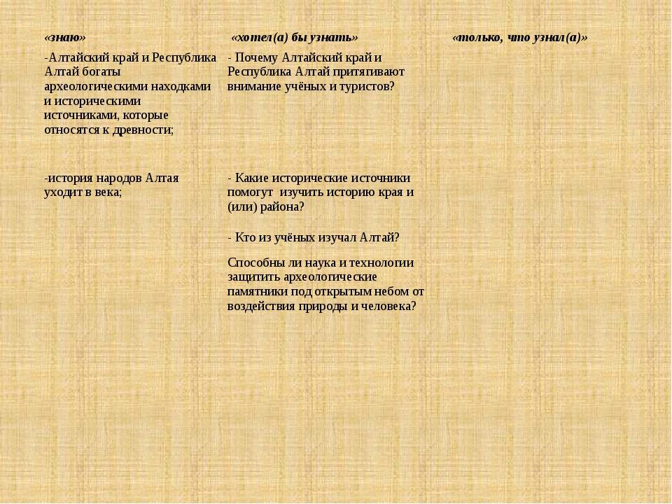 «знаю» «хотел(а) бы узнать» «только, что узнал(а)» -Алтайский край и Республи...