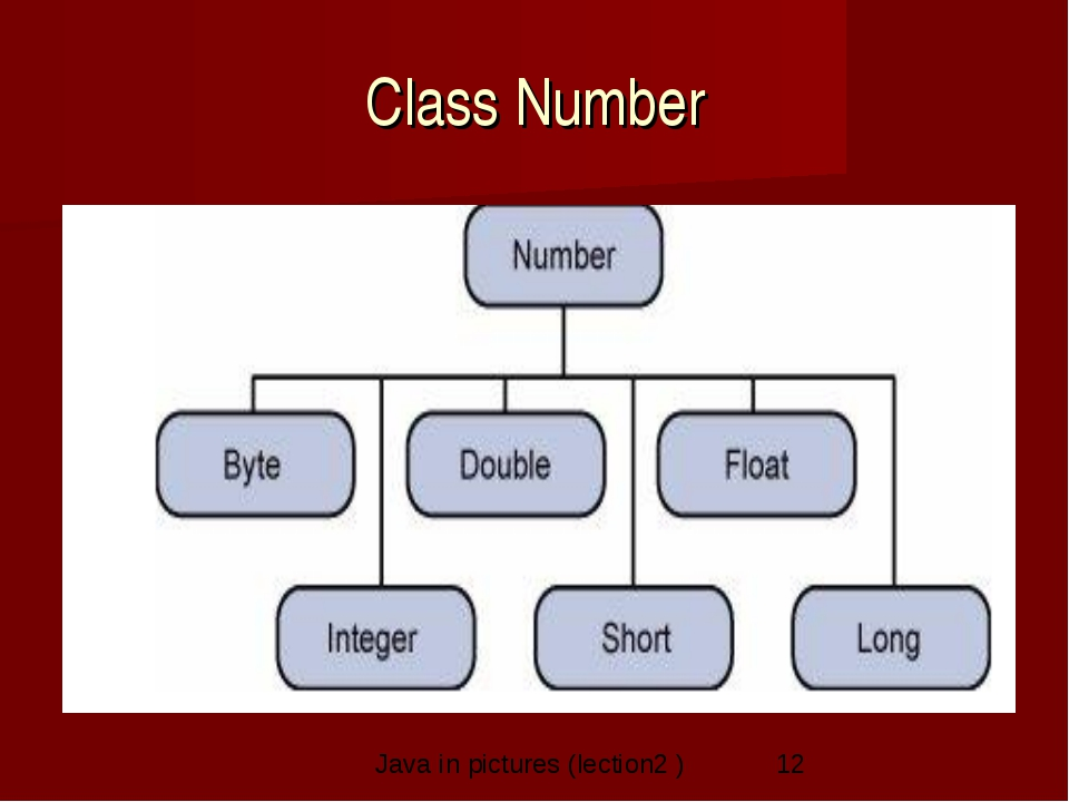 Class Number Java in pictures (lection2 )