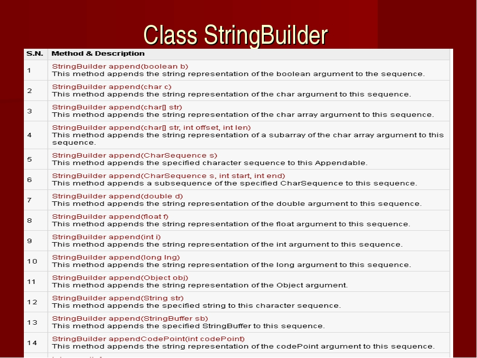 Class StringBuilder Java in pictures (lection2 )