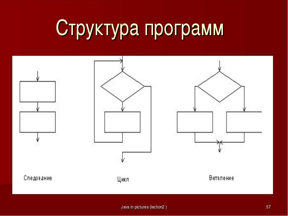 Структура программ Java in pictures (lection2 )