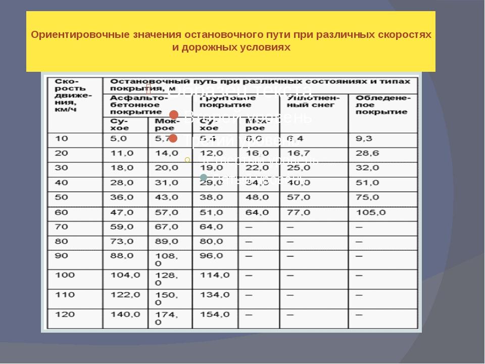 Ориентировочные значения остановочного пути при различных скоростях и дорожны...