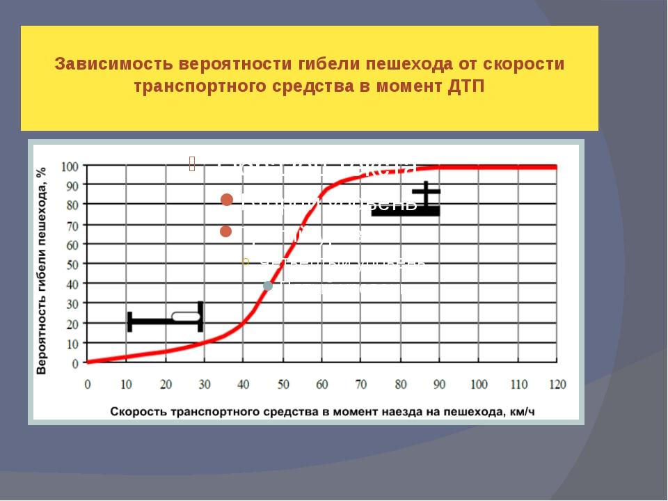 Зависимость вероятности гибели пешехода от скорости транспортного средства в...
