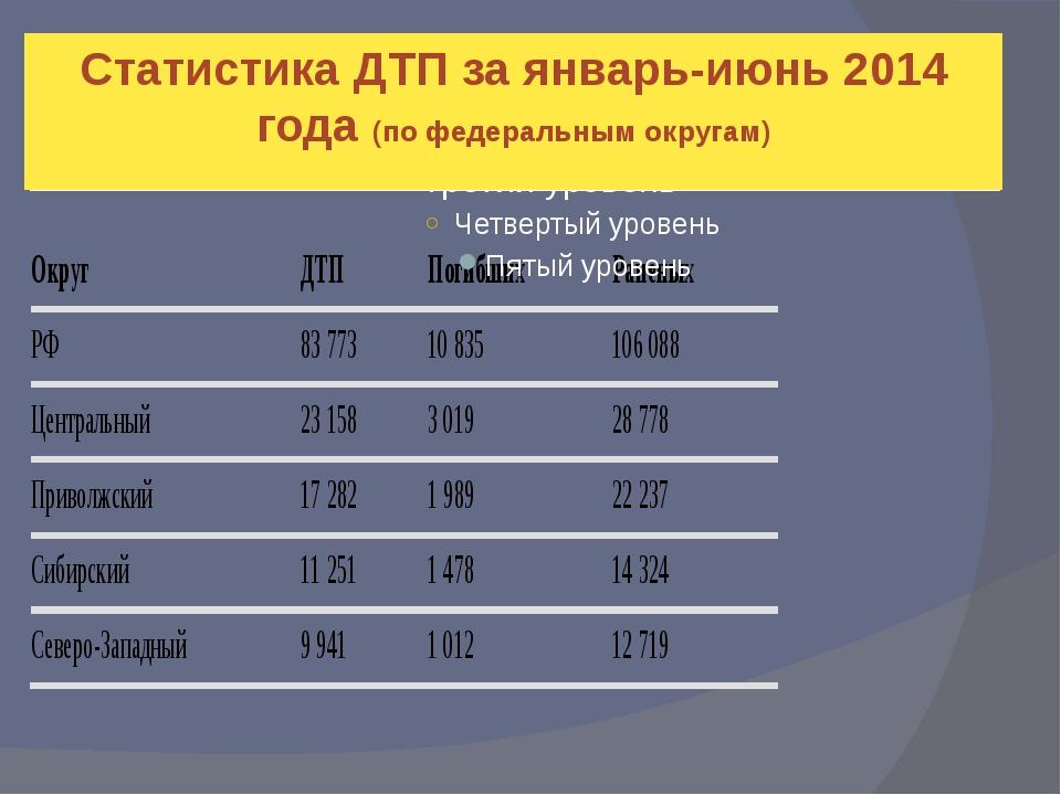 Статистика ДТП за январь-июнь 2014 года (по федеральным округам)