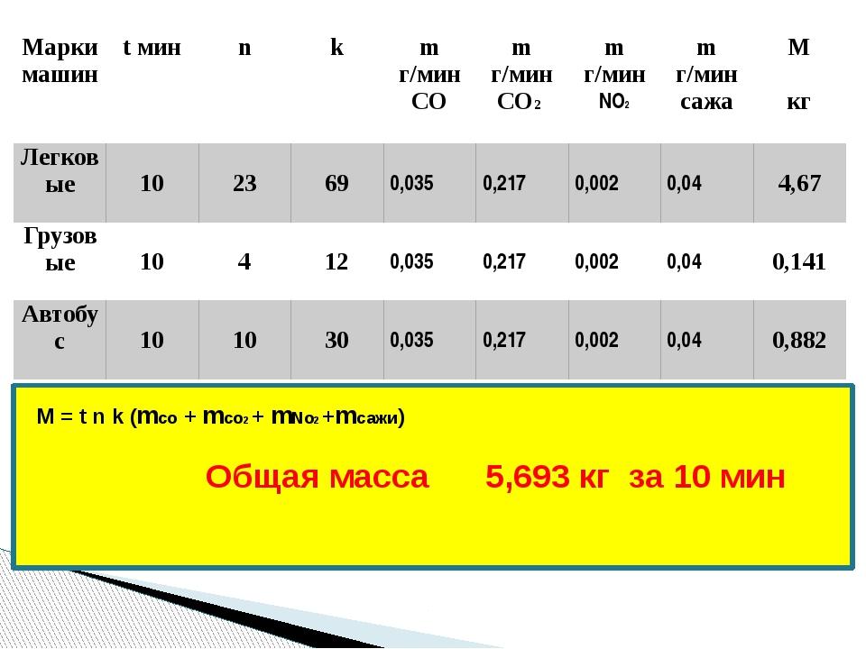 0, 2 Общая массаза9400 M = t n k (mco + mco2 + mNo2 +mсажи) Общая масса 5,693...
