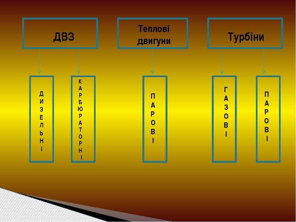 ДВЗ Теплові двигуни Турбіни Д И З Е Л Ь Н І К А Р Б Ю Р А Т О Р Н І П А Р О...