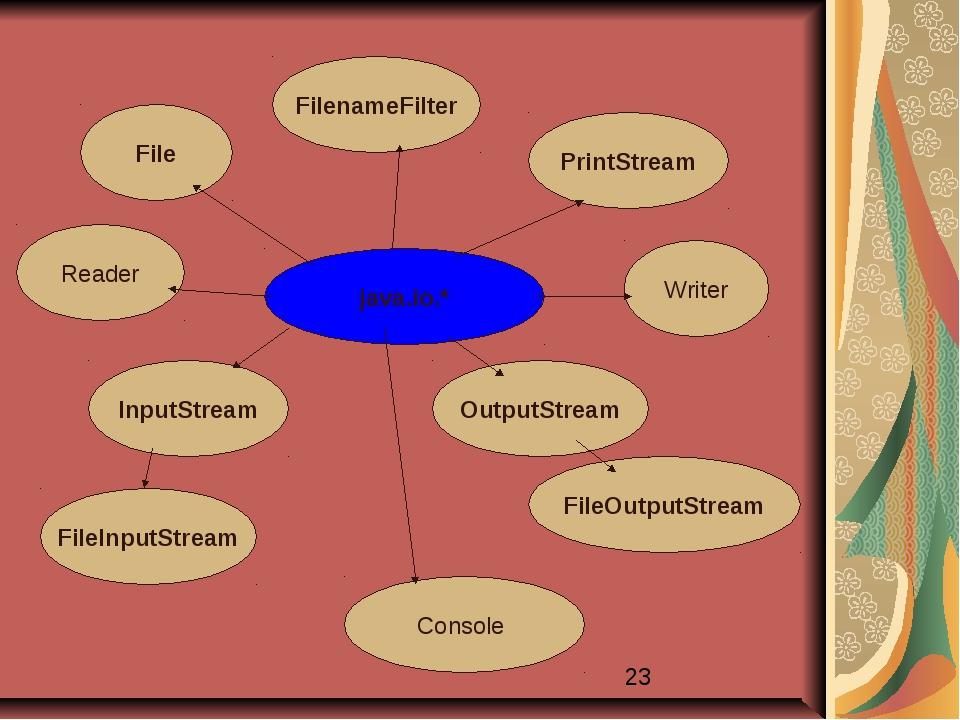 java.io.* File FilenameFilter InputStream OutputStream FilelnputStream FileOu...