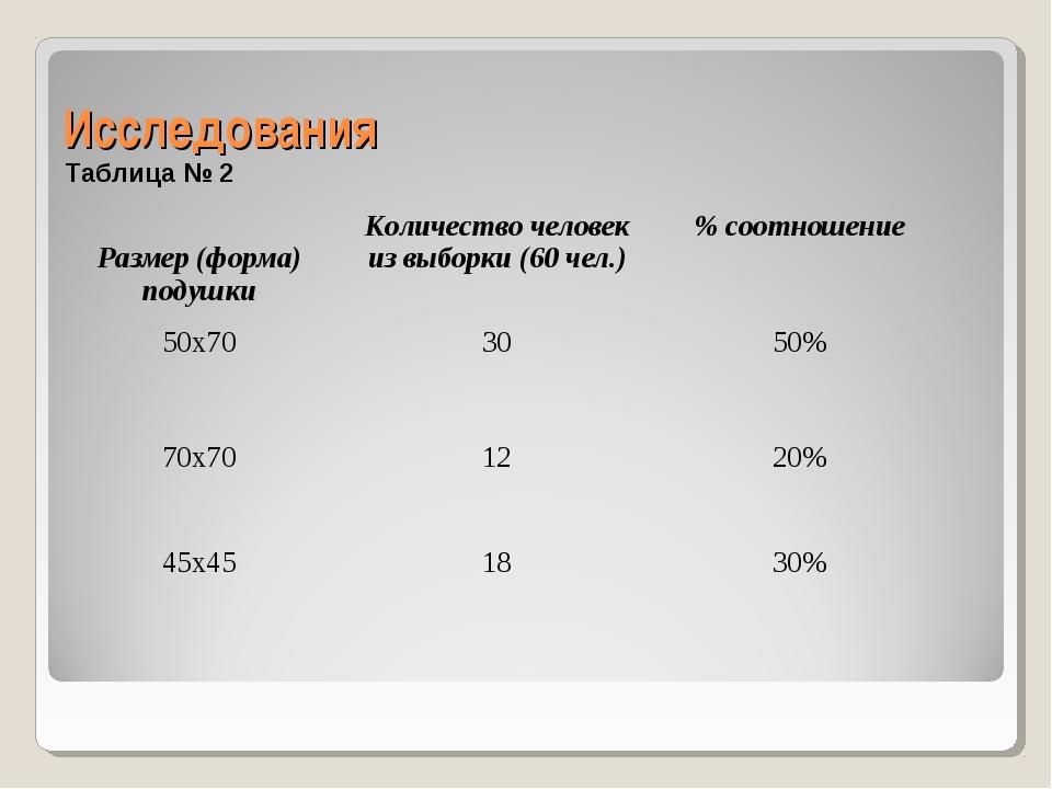 Исследования Таблица № 2 Размер (форма) подушкиКоличество человек из выборки...