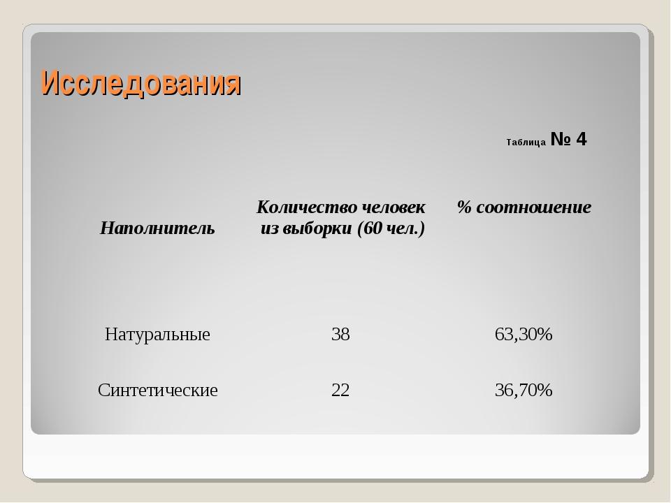 Исследования Таблица № 4 НаполнительКоличество человек из выборки (60 чел.)...