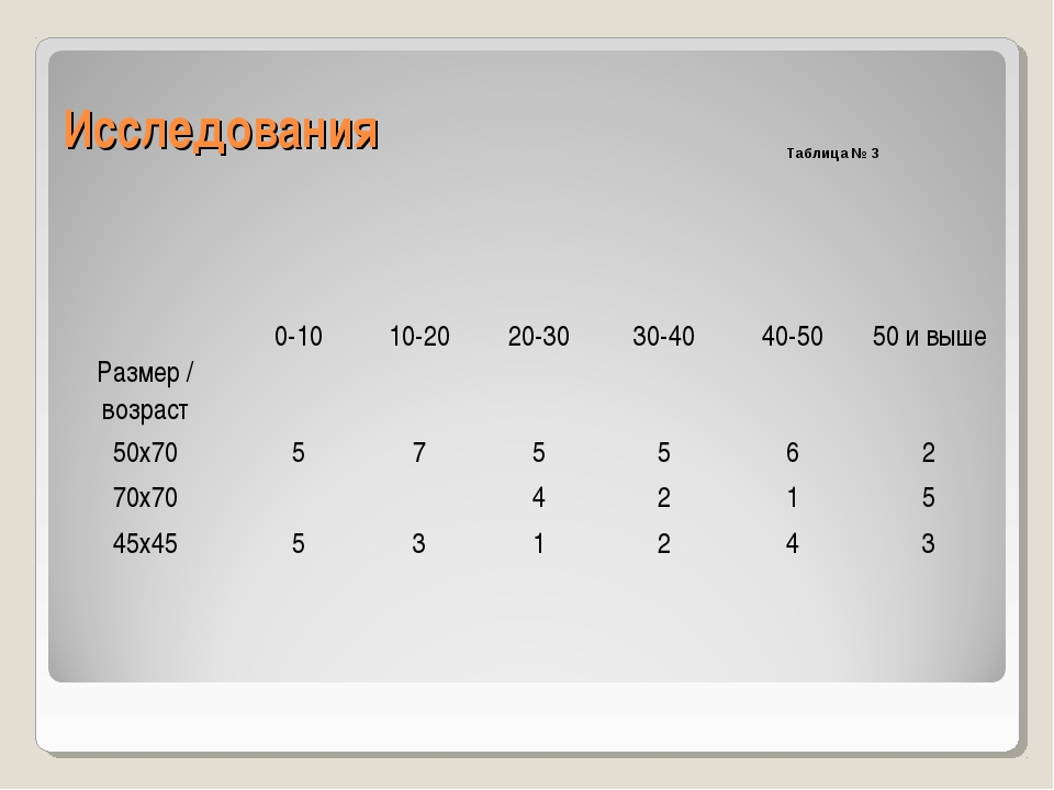 Исследования Таблица № 3 Размер / возраст0-1010-2020-3030-4040-5050 и в...