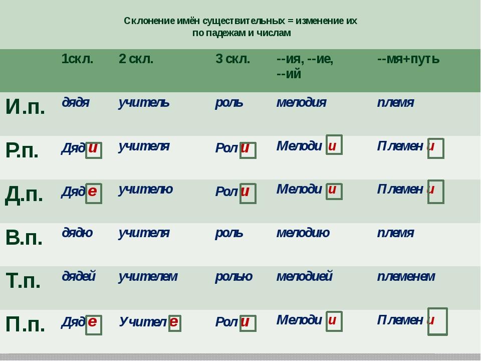 Склонение имён существительных = изменение их по падежам и числам 1скл. 2скл...