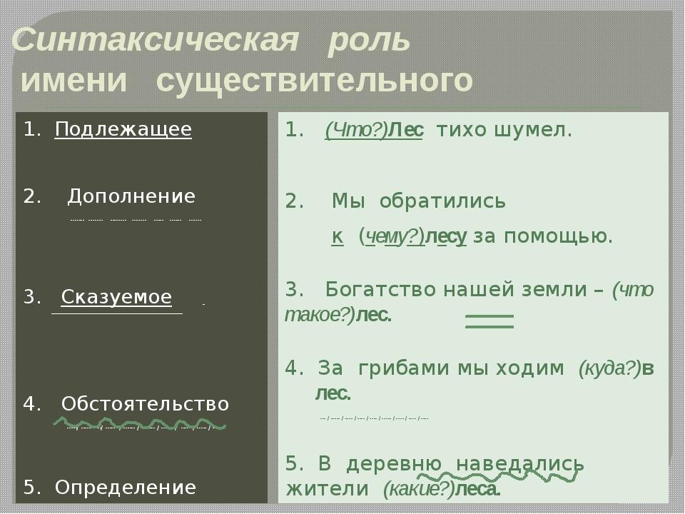 Синтаксическая роль имени существительного 1. Подлежащее 2. Дополнение ------...