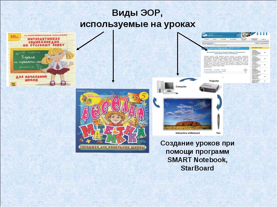 Виды ЭОР, используемые на уроках Создание уроков при помощи программ SMART No...