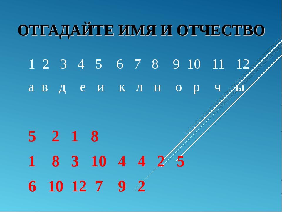 ОТГАДАЙТЕ ИМЯ И ОТЧЕСТВО 1 2 3 4 5 6 7 8 9 10 11 12 а в д е и к л н о р ч ы 5...
