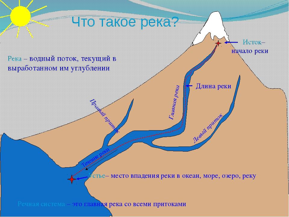 Река – водный поток, текущий в выработанном им углублении Течение реки Исток...