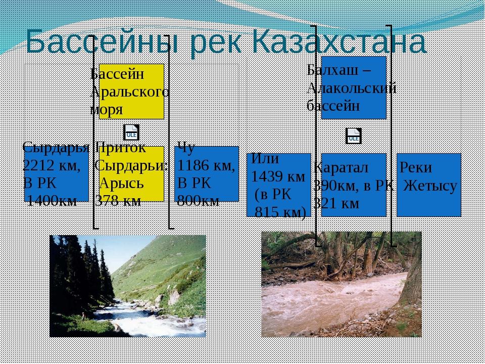 Бассейны рек Казахстана