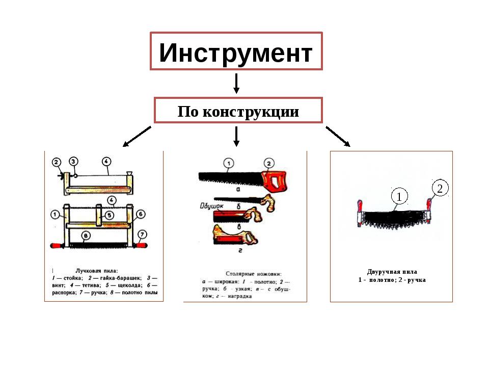 Инструмент По конструкции Двуручная пила 1 - полотно; 2 - ручка 1 2