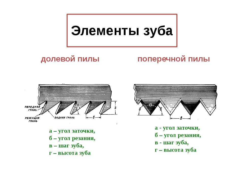 Элементы зуба а – угол заточки, б – угол резания, в – шаг зуба, г – высота зу...