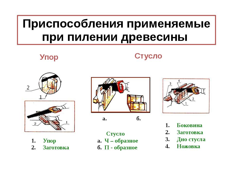 Приспособления применяемые при пилении древесины Боковина Заготовка Дно стусл...