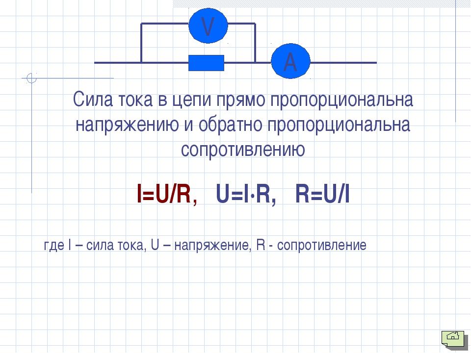 Сила тока в цепи прямо пропорциональна напряжению и обратно пропорциональна с...