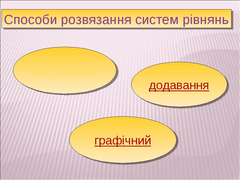 Способи розвязання систем рівнянь підстановки додавання графічний