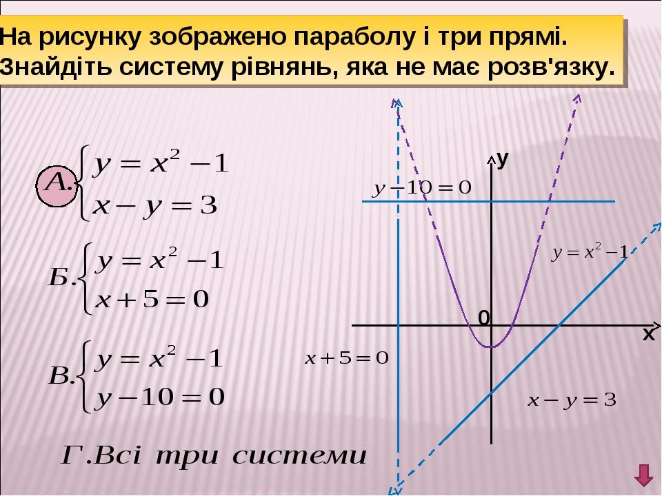 На рисунку зображено параболу і три прямі. Знайдіть систему рівнянь, яка не м...