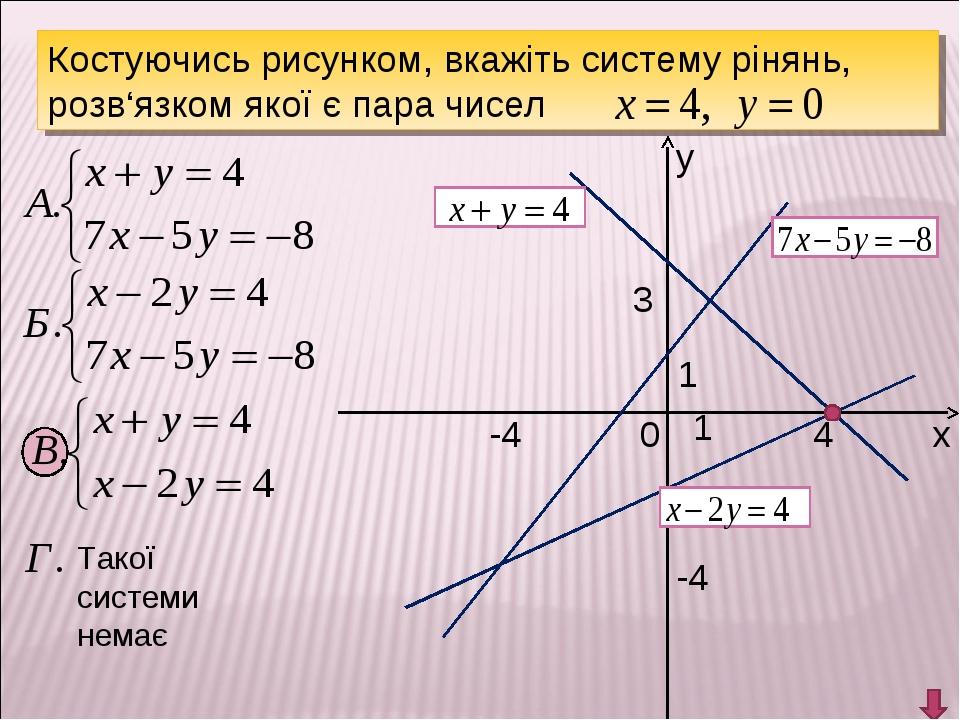 у х 0 1 1 Костуючись рисунком, вкажіть систему рінянь, розв'язком якої є пара...