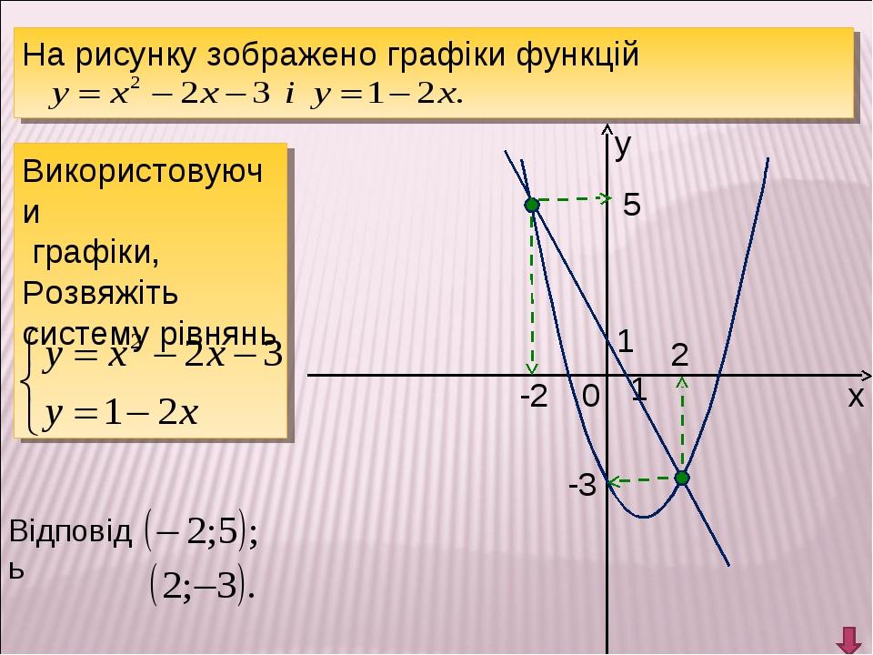 у х 0 1 1 На рисунку зображено графіки функцій Використовуючи графіки, Розвяж...