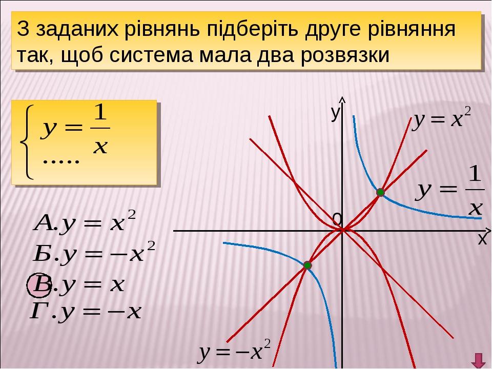 у х 0 З заданих рівнянь підберіть друге рівняння так, щоб система мала два ро...
