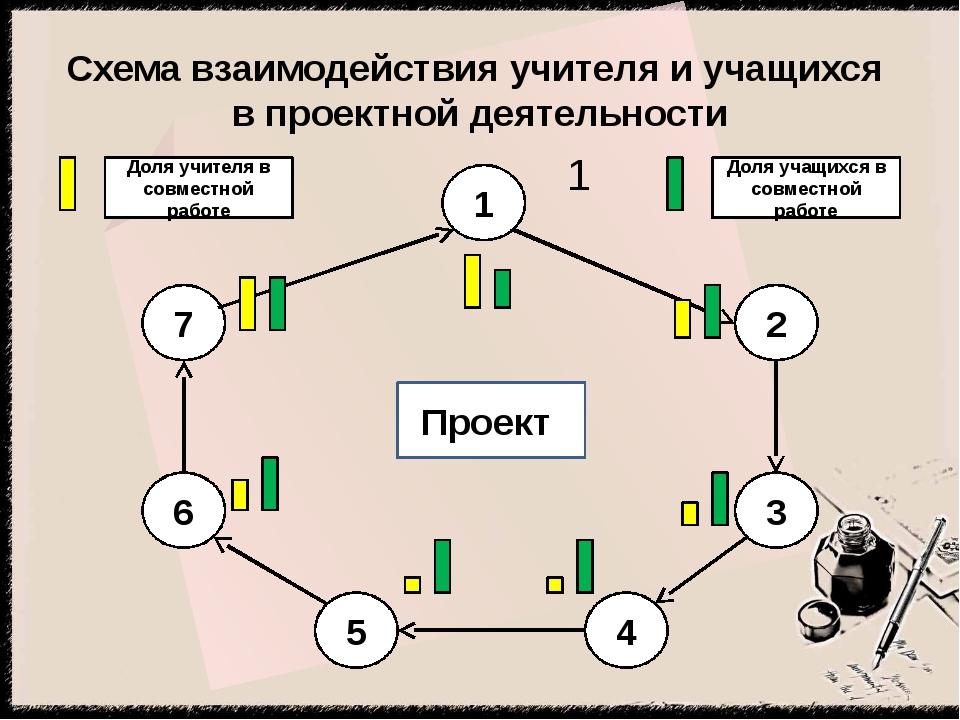 Схема взаимодействия учителя и учащихся в проектной деятельности 1 1 2 3 4 5...