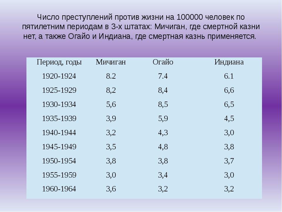 Число преступлений против жизни на 100000 человек по пятилетним периодам в 3-...