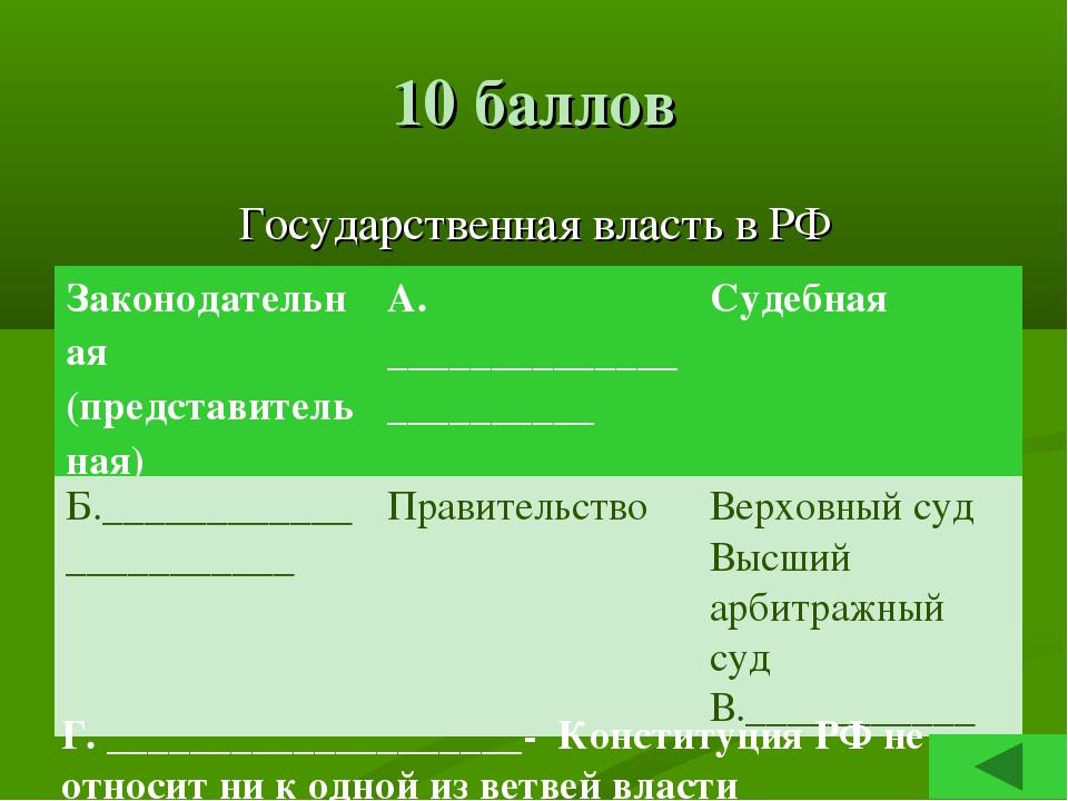 10 баллов Государственная власть в РФ Г. ____________________- Конституция РФ...