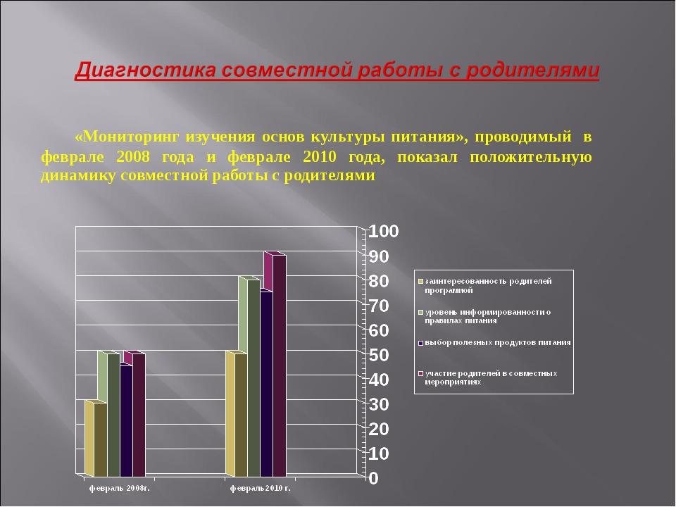 «Мониторинг изучения основ культуры питания», проводимый в феврале 2008 года...