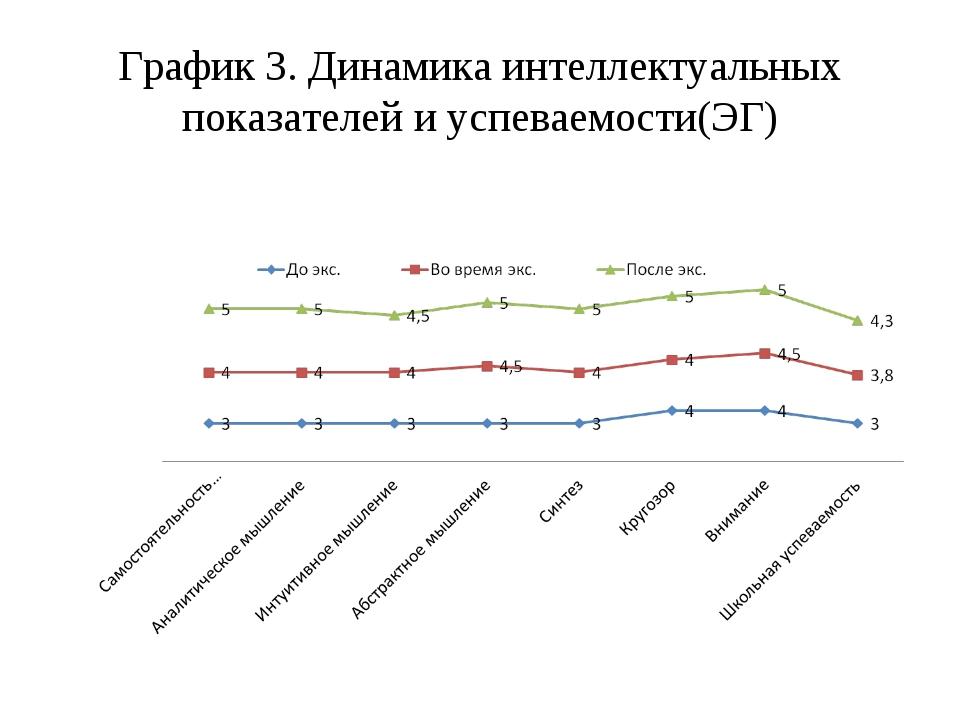 График 3. Динамика интеллектуальных показателей и успеваемости(ЭГ)