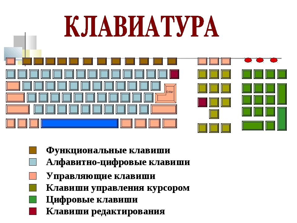 Описание клавиатуры 3 класс технология