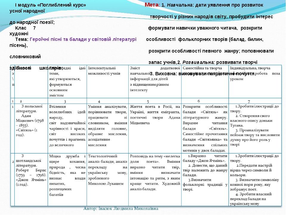 Технологічна карта №1 (фрагмент) І модуль «Поглиблений курс» Мета: 1. Навчал...